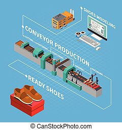 Footwear Factory Isometric Composition