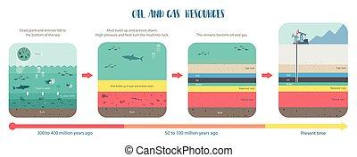 forma, petróleo, como, combustível fóssil, era