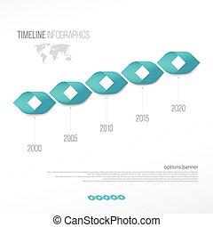 forma, timeline