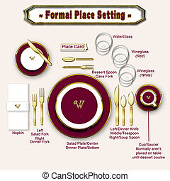 Teaching Diagram showing placement of dishes and other tableware (Illustration/Graphic)
