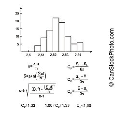 formula and the histogram on a white background