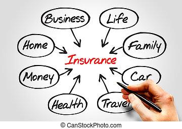 forsikring, diagram