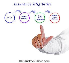 forsikring, eligibility