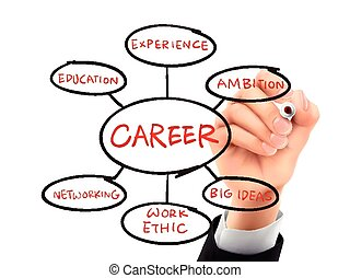 foundation for a successful career drawn by 3d hand -...