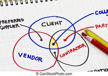 fournisseur, résumé, client, relation