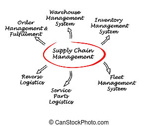 fourniture, chaîne, gestion