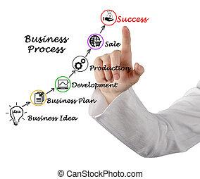 framgångsrik, affär