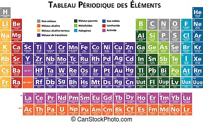 francês, tabela periódica