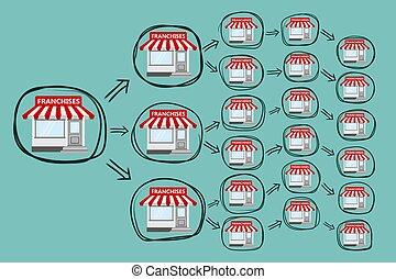 Beginning A Cabela Retail Franchise