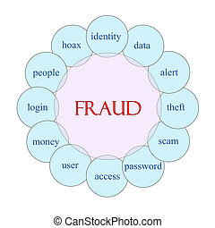Fraud Circular Word Concept