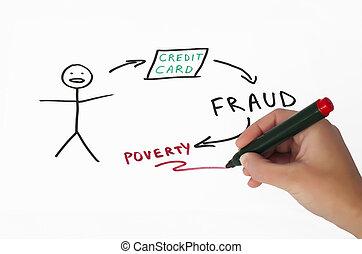 fraude, ontvangenis, op, illustratie, krediet, witte , kaart