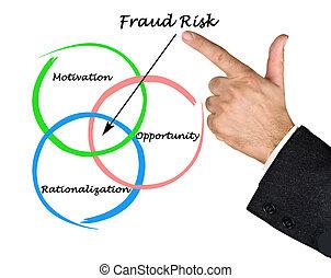 fraude, riesgo