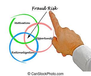 fraude, risque