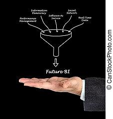 fremtid, bi