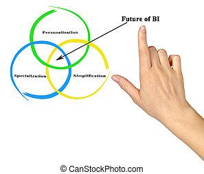 fremtid, i, bi