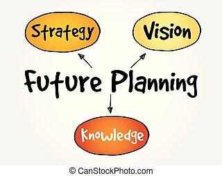 fremtid, planlægning, (knowledge, strategi, vision)
