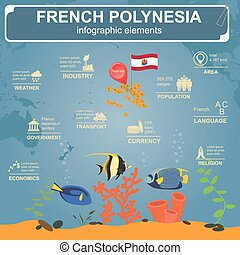 French Polynesia infographics, statistical data, sights....