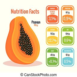 fresh papaya with nutrition facts