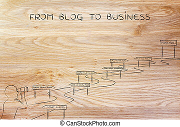 from blog to business, man looking at intricate path