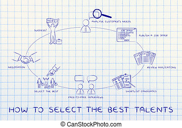 from job offer to shortlist to negotiation, select the best talents