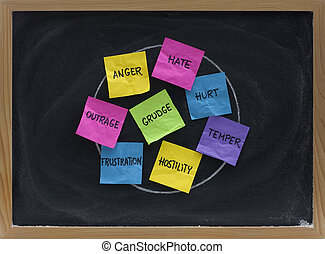 frustration - bad feelings and negative emotions - a circle...