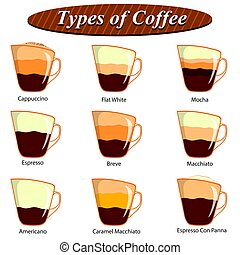 Full collection of different type of Coffee composition