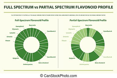 Full Spectrum vs Partial Spectrum Flavonoid Profile ...
