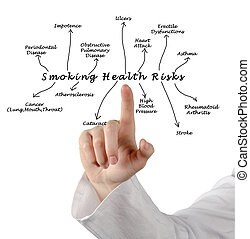 fumo, salute, rischio