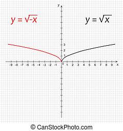 función, cuadrado, negativo, diagrama, matemáticas, raíz
