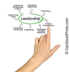 Functions of leadership