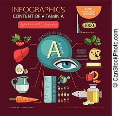 vitamin A - Fundamentals of a balanced diet. Foods ...
