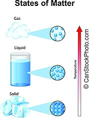 Fundamentals states of matter with molecules - Vector...