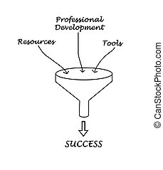 Funnel to success