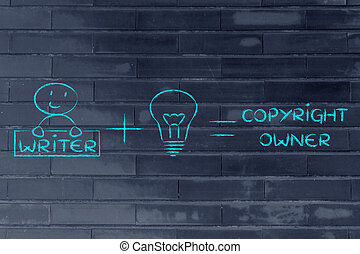 funny formula of intellectual property or copyright: writer...