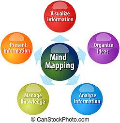 funzioni, affari, mente, funzione, illustrazione, diagramma