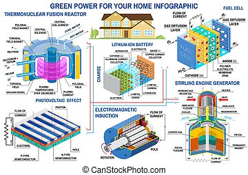 fusión, verde, solar, vector., alternativa, reactor, ...