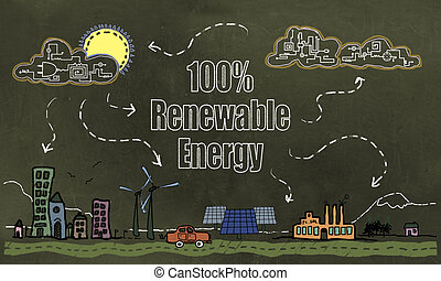 Future Technology and 100% Renewable Energy Concept on Blackboard