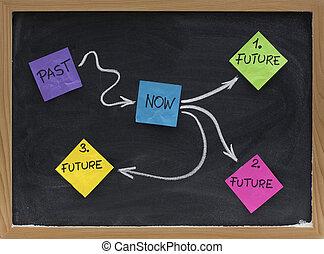 futuro, scelte, -, alternativa, percorsi