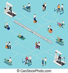 fysiotherapie, rehabilitatie, isometric, flowchart