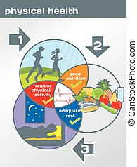 fyzikální zdravotní stav, diagram