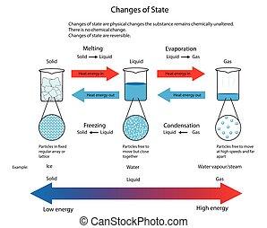 gás líquido, sólido, ilustração, partículas, também, estado, arranjos, entre, mudanças, shown.