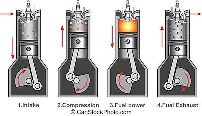 gép, dugattyú, ütés, 4, combustion.