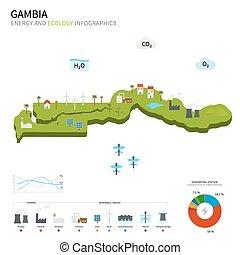 gambia, energía, ecología, industria