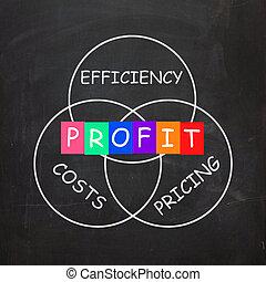 ganancia, eficiencia, costes, valorar, viene