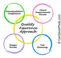 garantia qualidade, diagrama, aproximação
