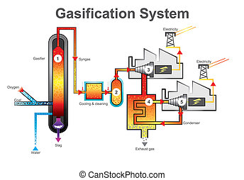 Gasification System process. Technology education info graphic vector.