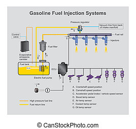 Gasoline Fuel injection system is the introduction of fuel in an internal combustion engine, most commonly automotive engines, by the means of an injector.