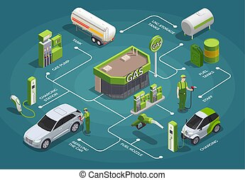 Gas station isometric flowchart composition with isolated images connected with lines with text captions and people vector illustration