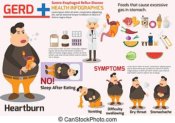 Gastro-Esophageal Reflux Disease (GERD) infographics. symptoms and prevention for gerd, health or healthy and medical vector illustration.