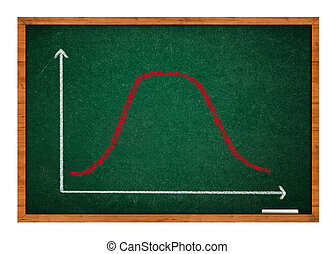 Gaussian, bell or normal distribution curve sketched with chalk on green chalkboard